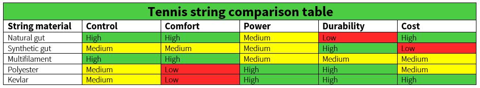 Tennis String Chart