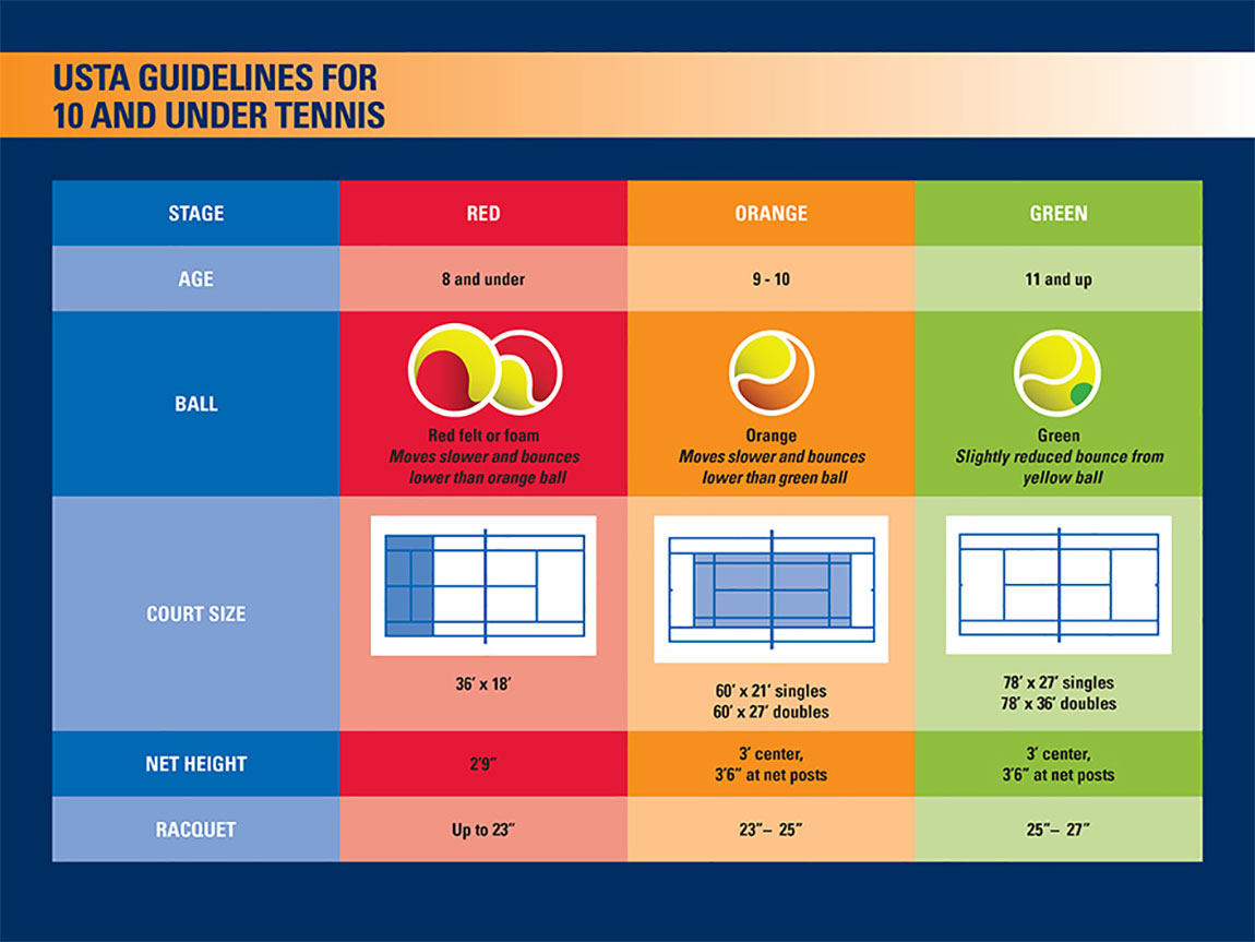 USTA Guidelines for 10 and Under Tennis